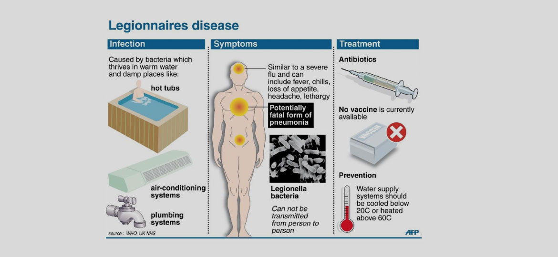 What-is-Legionella-disease